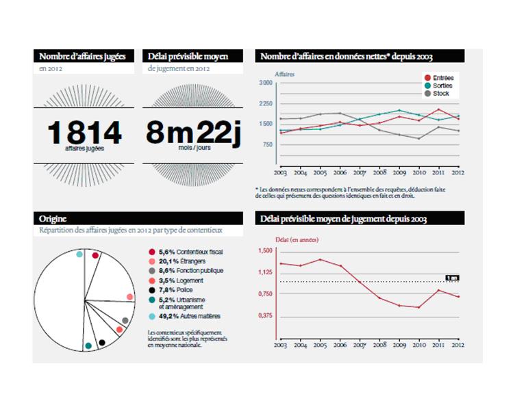 2012-en-chiffres